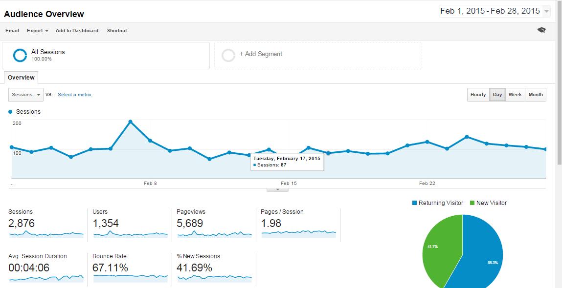 Feb-2015 Overview Analytics