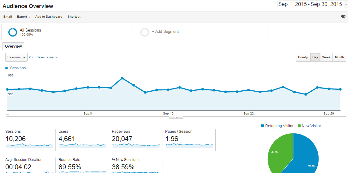 Sep-2015 Overview Analytics