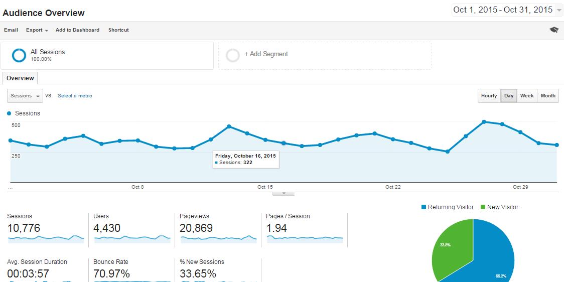 Oct-2015-Overview-Analytics