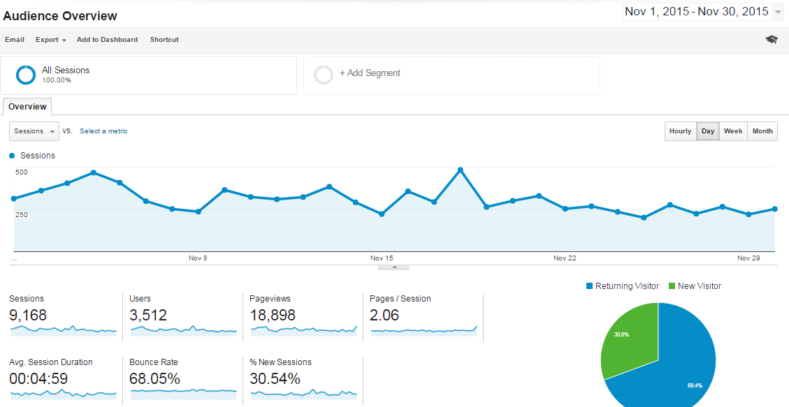 Nov-2015 Overview Analytics