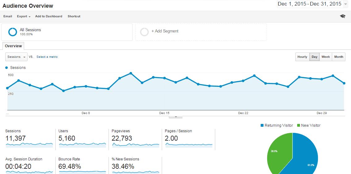 Dec-2015 Overview Analytics