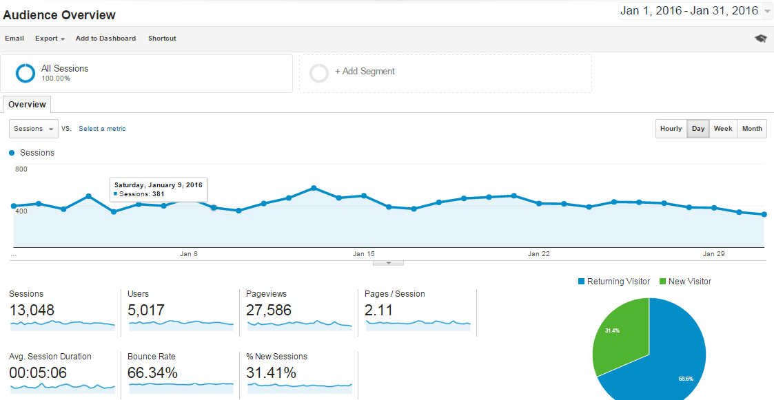 Jan-2016 Overview Analytics