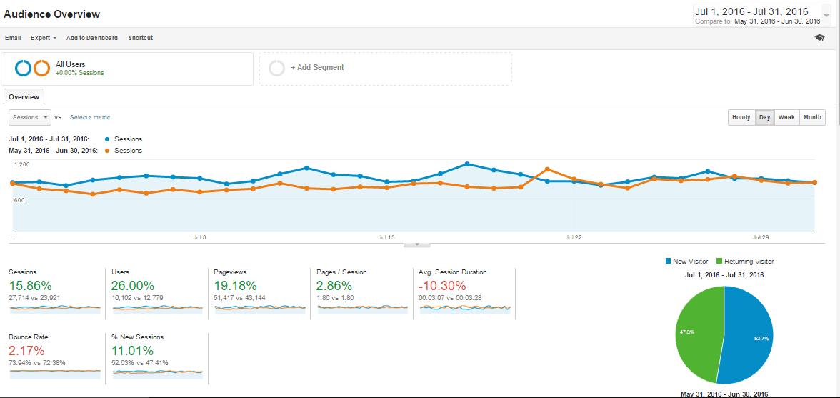 Jul-2016 Overview Analytics