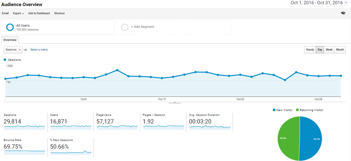 oct-2016-overview-analytics