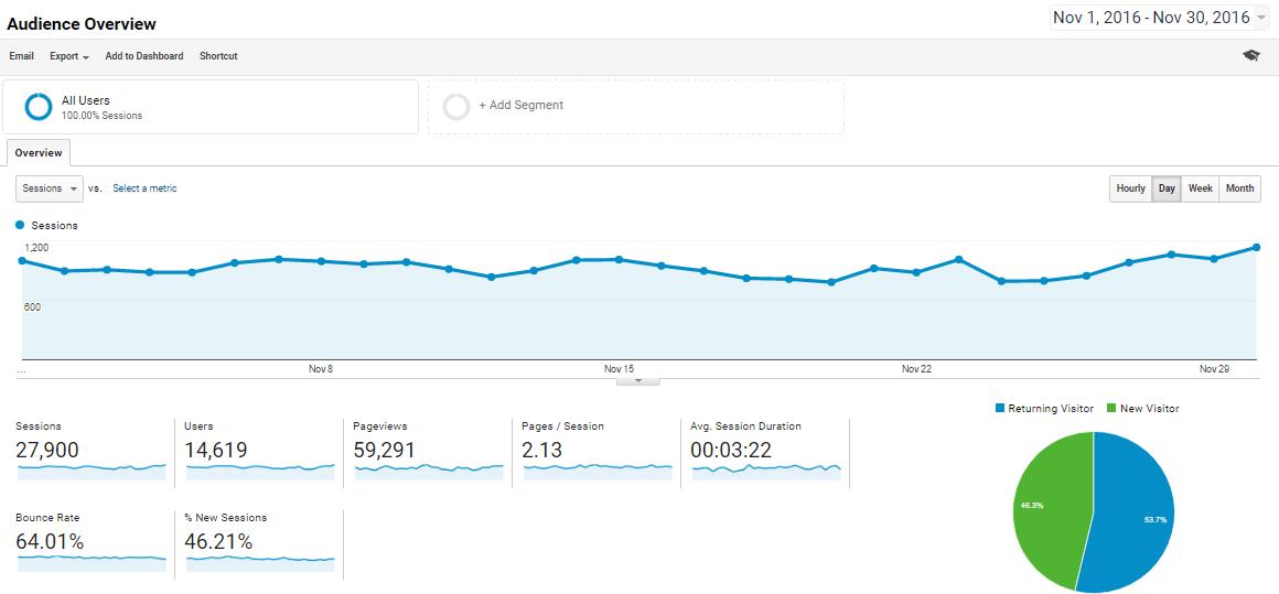 Nov-2016 Overview Analytics